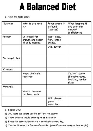 Image result for healthy diet worksheets | Healthy diet