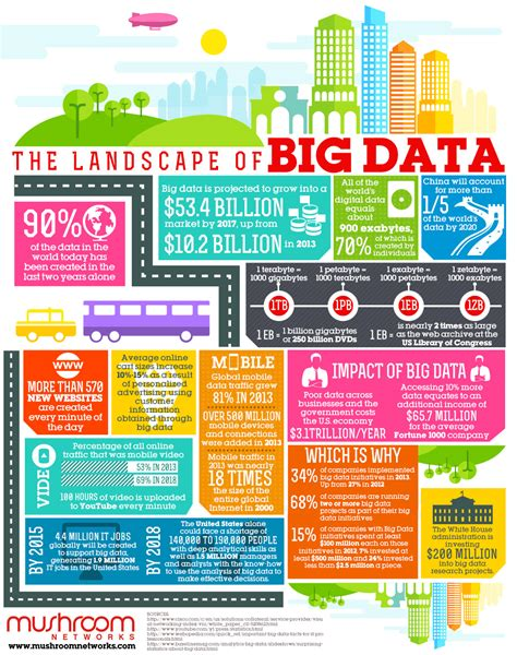 The Rise Of Big Data Industry: A Market Worth $53